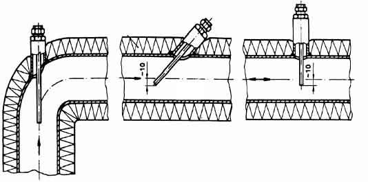 Варианты монтажа термоизолированной гильзы