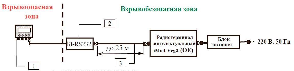 Схема подключения кабеля к iMod-Vega