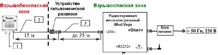 Схема подключения радиотерминала iMod-Vega