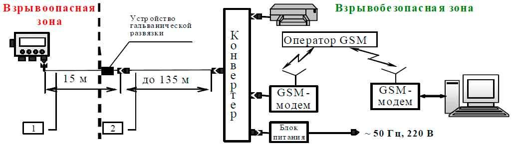 Схема подключения конвертера к принтеру и GSM-модему