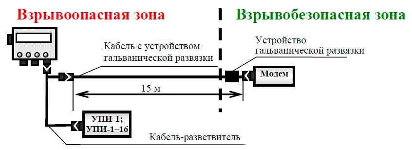 Схема подключения кабеля-разветвителя для УПИ и модема КР-06
