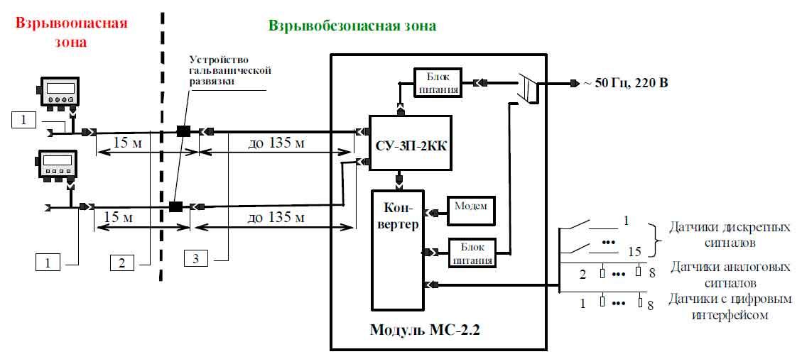 Схема подключения модуля связи MC-2.2