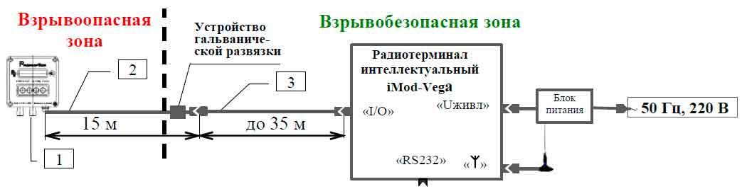 Схема подключения радиотерминала интеллектуального iMod-Vega шлюз к корректору Вега-1.01