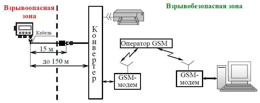 Схема подключения корректора Вега-2.01 для работы по каналу GSM-связи