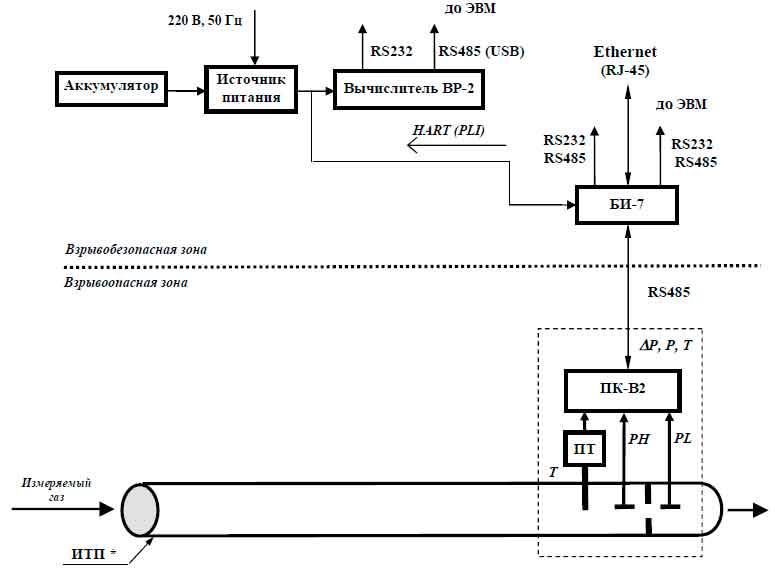 Структурная схема ФЛОУТЕК-ТМ-2-1-2