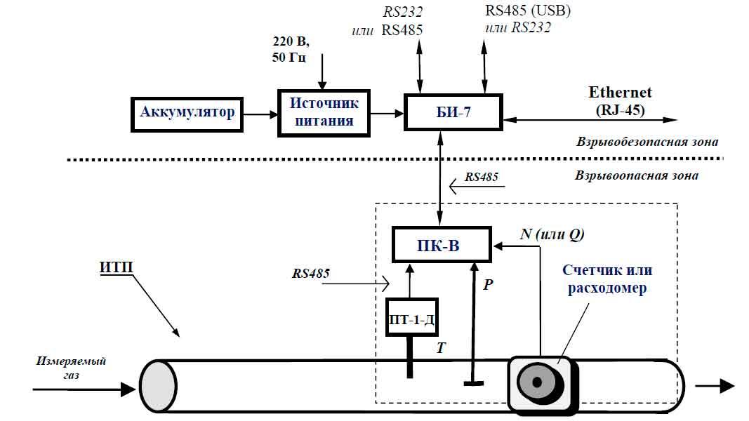 Структурная схема ФЛОУТЕК-ТМ-2-3-6, ФЛОУТЕК-ТМ-2-3-6Т