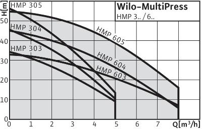 График насосной станции Wilo Wilo-MultiPress HMP