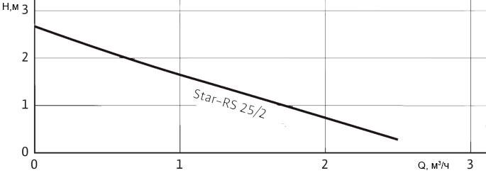 Рабочее поле циркуляционного насоса Wilo Star-RS 25/2