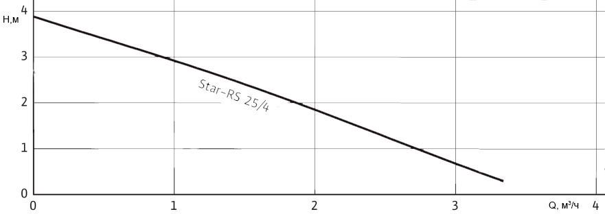 Рабочее поле циркуляционного насоса Wilo Star-RS 25/4