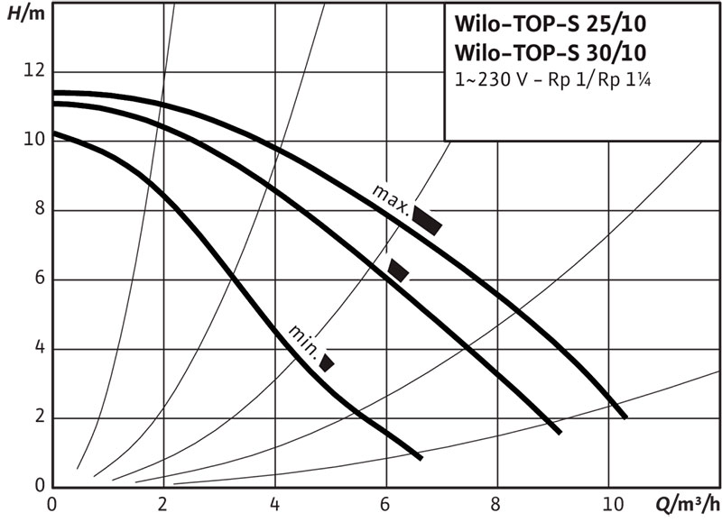 Рабочее поле циркуляционного насоса Wilo TOP S 25/10 220В