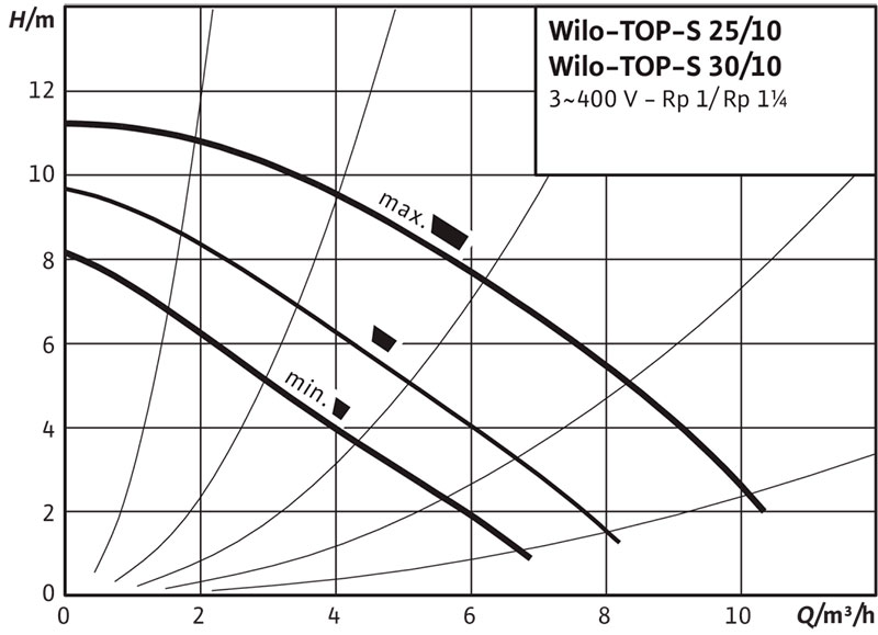 Рабочее поле циркуляционного насоса Wilo TOP S 25/10 380В