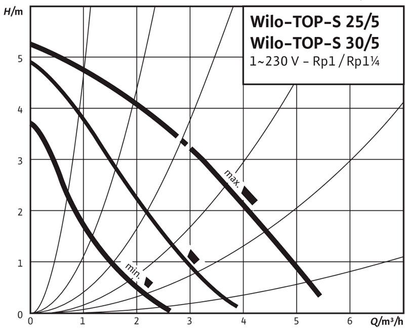 Рабочее поле циркуляционного насоса Wilo TOP S 25/5 220В
