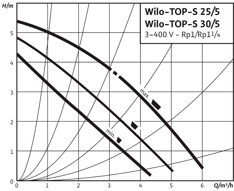Рабочее поле циркуляционного насоса Wilo TOP S 25/5 380В
