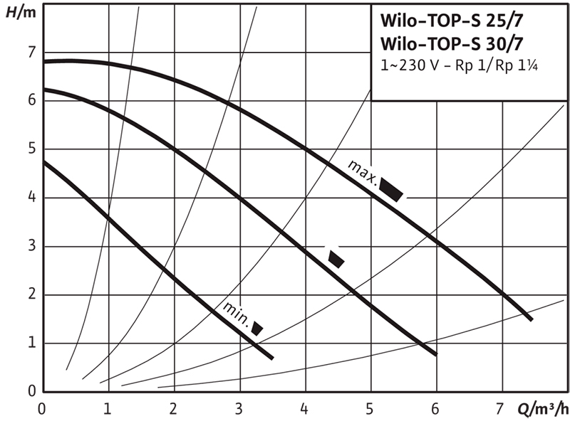 Рабочее поле циркуляционного насоса Wilo TOP S 25/7 220В