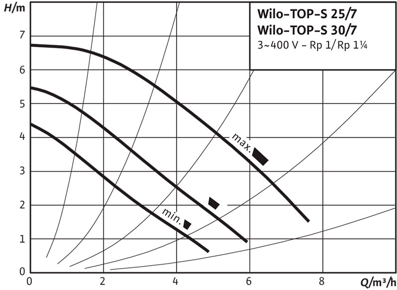 Рабочее поле циркуляционного насоса Wilo TOP S 25/7 380В