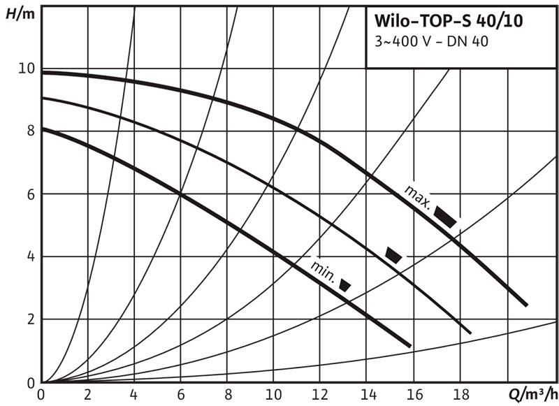 Рабочее поле циркуляционного насоса Wilo TOP S 40/10