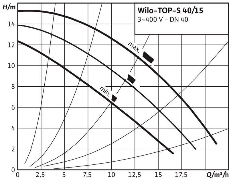 Рабочее поле циркуляционного насоса Wilo TOP S 40/15