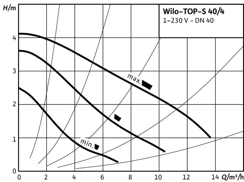 Рабочее поле циркуляционного насоса Wilo TOP S 40/4 220В