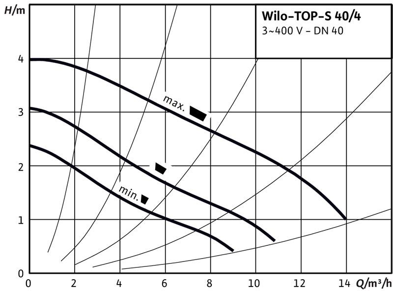 Рабочее поле циркуляционного насоса Wilo TOP S 40/4 380В