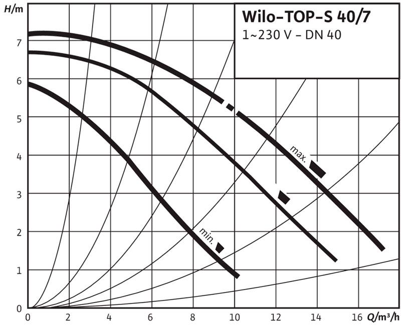 Рабочее поле циркуляционного насоса Wilo TOP S 40/7 220В