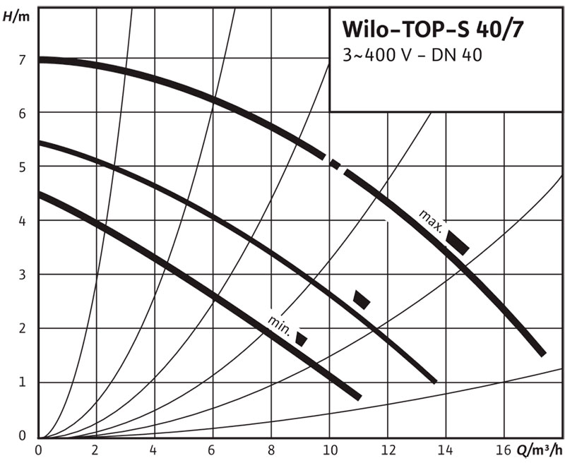 Рабочее поле циркуляционного насоса Wilo TOP S 40/7 380В