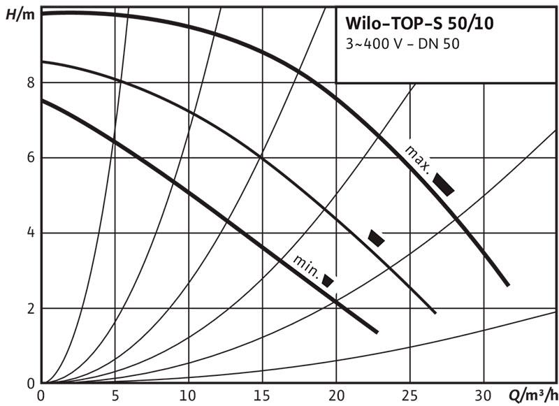 Рабочее поле циркуляционного насоса Wilo TOP S 50/10