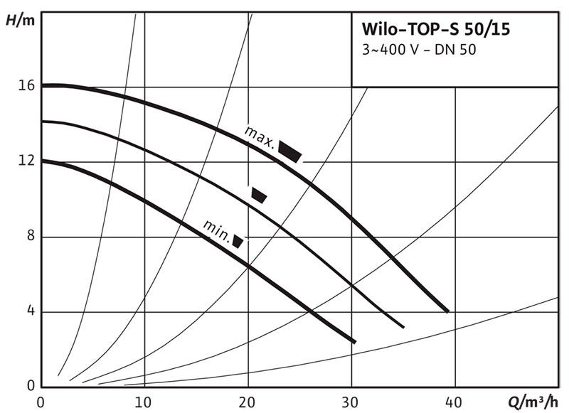 Рабочее поле циркуляционного насоса Wilo TOP S 50/15
