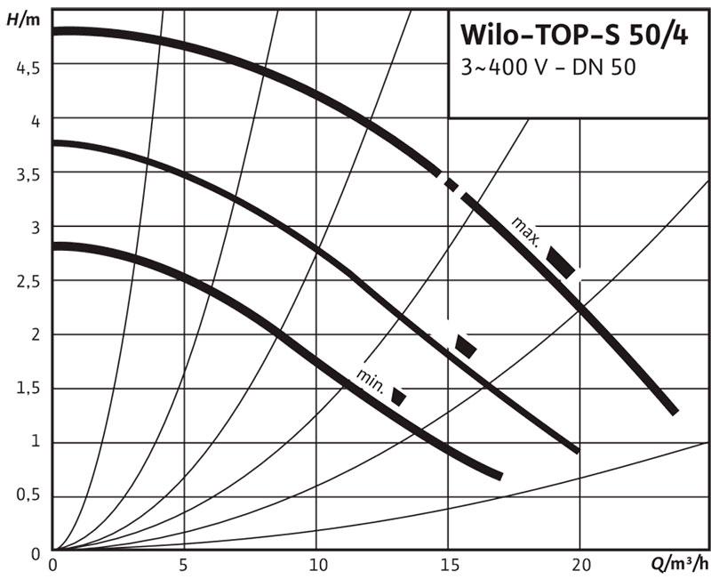 Рабочее поле циркуляционного насоса Wilo TOP S 50/4 220В