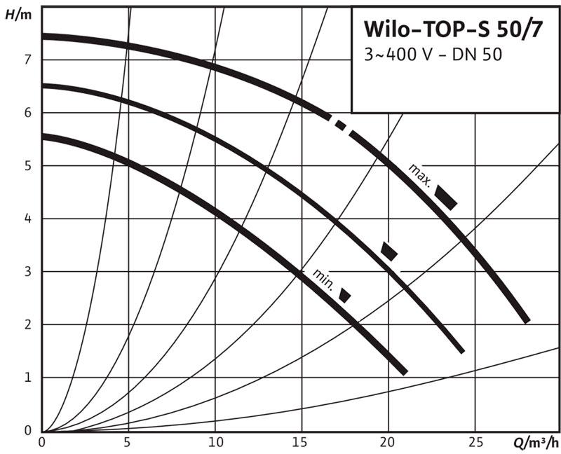 Рабочее поле циркуляционного насоса Wilo TOP S 50/7