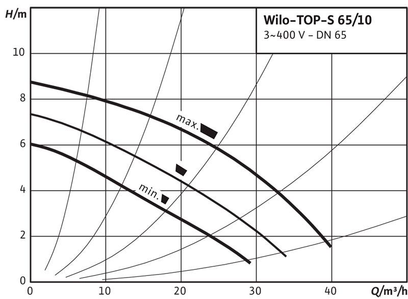Рабочее поле циркуляционного насоса Wilo TOP S 65/10