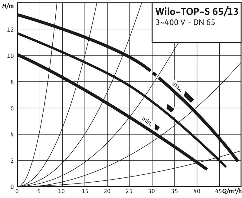 Рабочее поле циркуляционного насоса Wilo TOP S 65/13