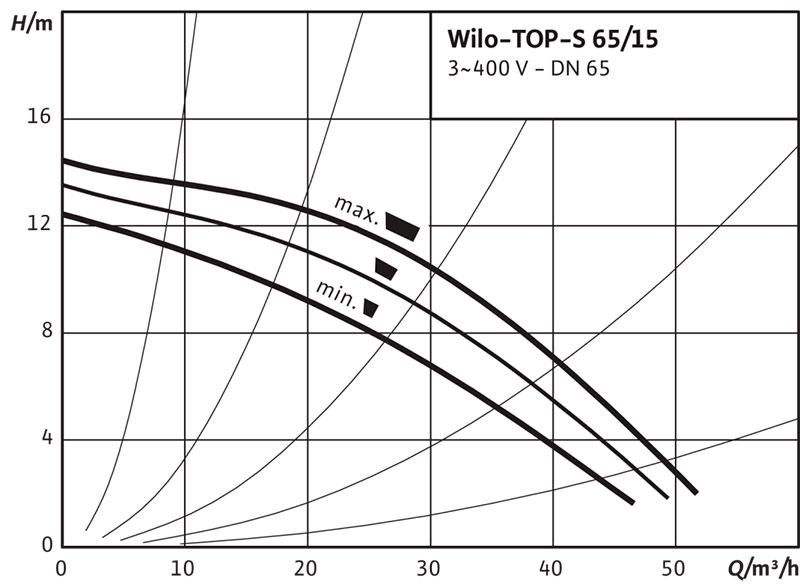 Рабочее поле циркуляционного насоса Wilo TOP S 65/15