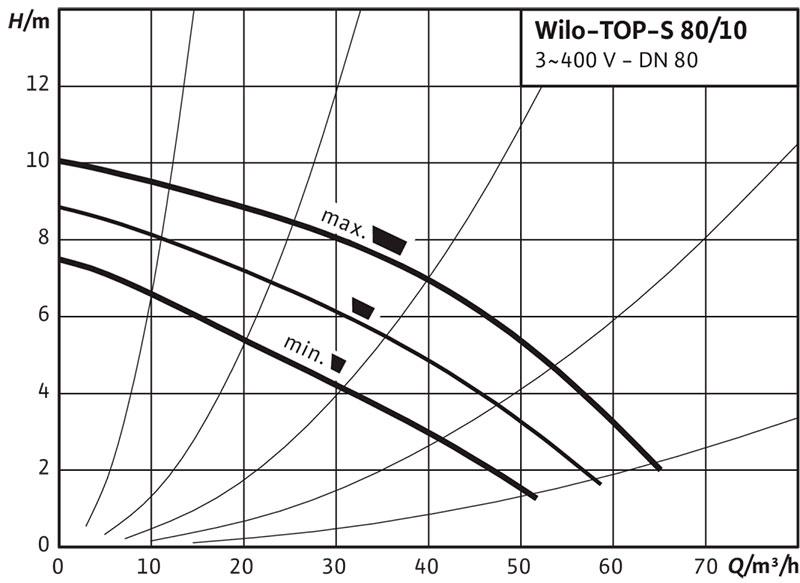 Рабочее поле циркуляционного насоса Wilo TOP S 80/10
