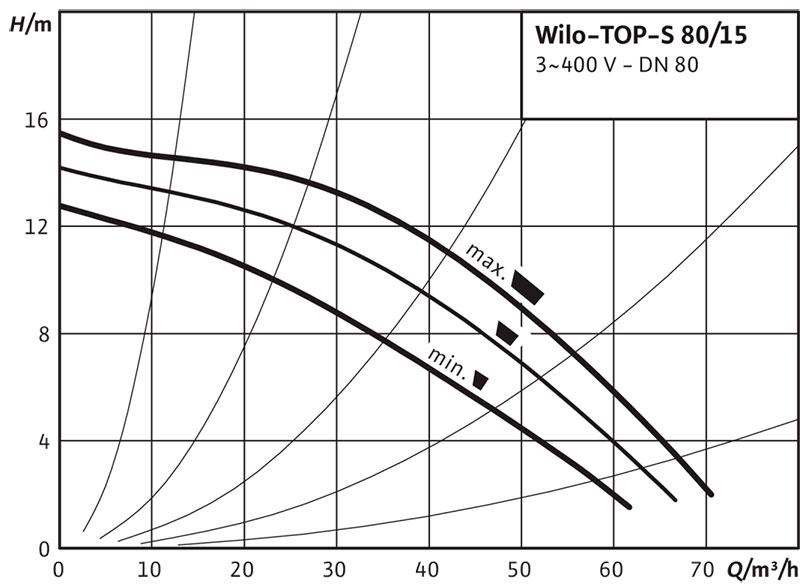 Рабочее поле циркуляционного насоса Wilo TOP S 80/15