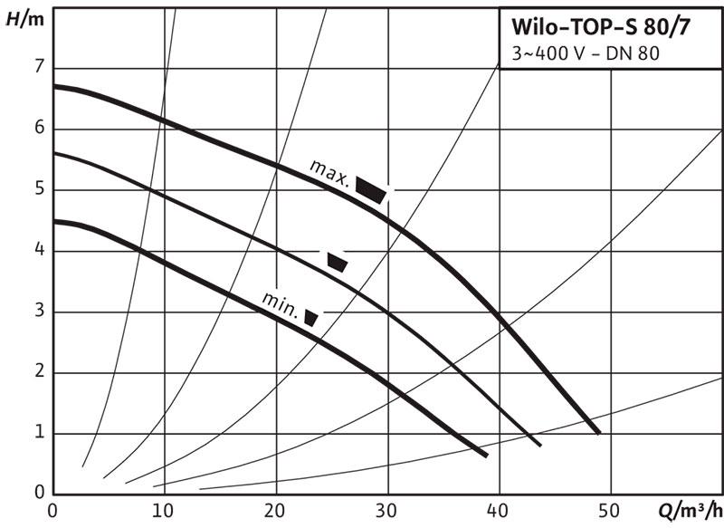 Рабочее поле циркуляционного насоса Wilo TOP S 80/7