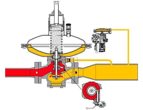 Предохранительный запорный клапан (ПЗК) серии SN