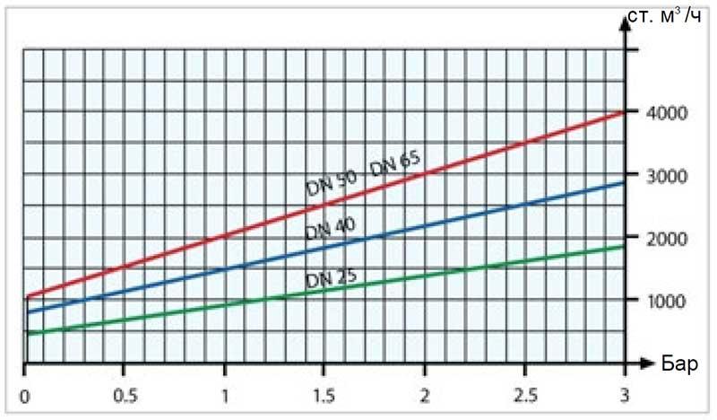 График пропускной способности регулятора давления газа Tartarini MBN/25-AP