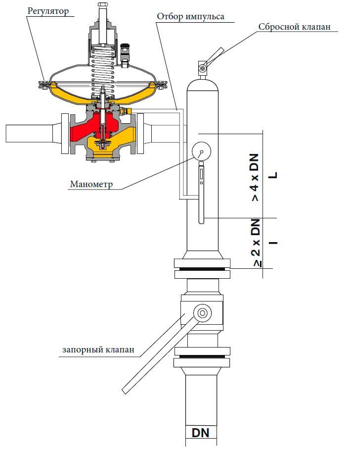 Углавая установка регулятора газа Norval Ду 25