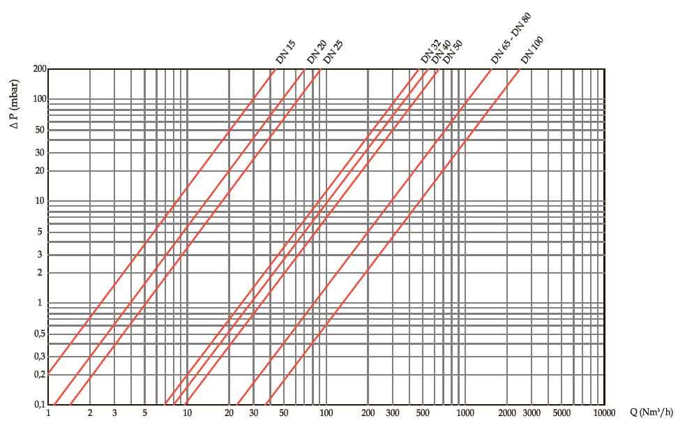 Диаграмма пропускной способности регулятора RG/2MC