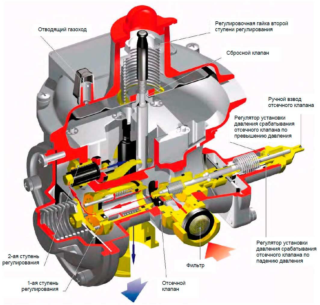 Устройство регулятора газа Tartarini R/70-AP