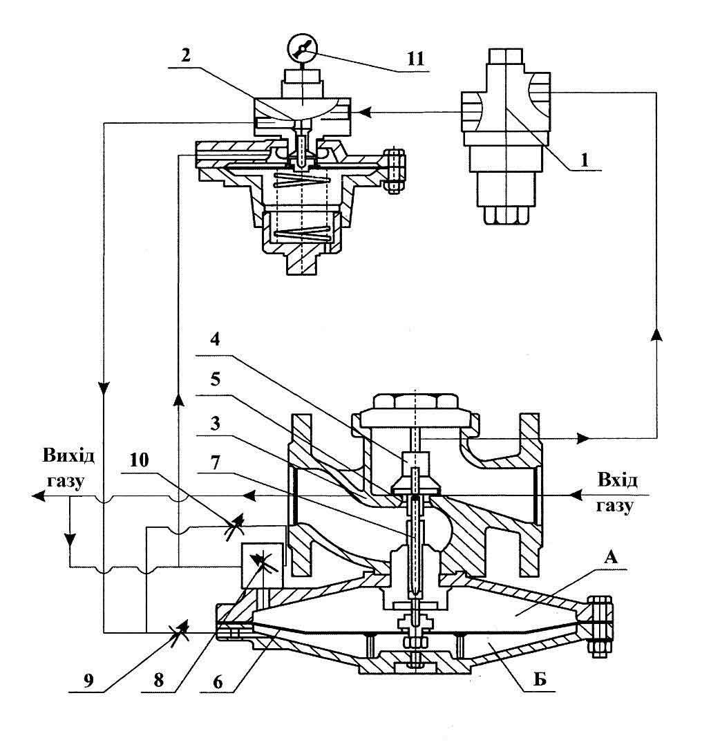 Регулятор давления газа РДБК-1-200 состоит