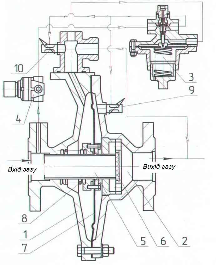 Регулятор давления газа РДП-50Н состоит