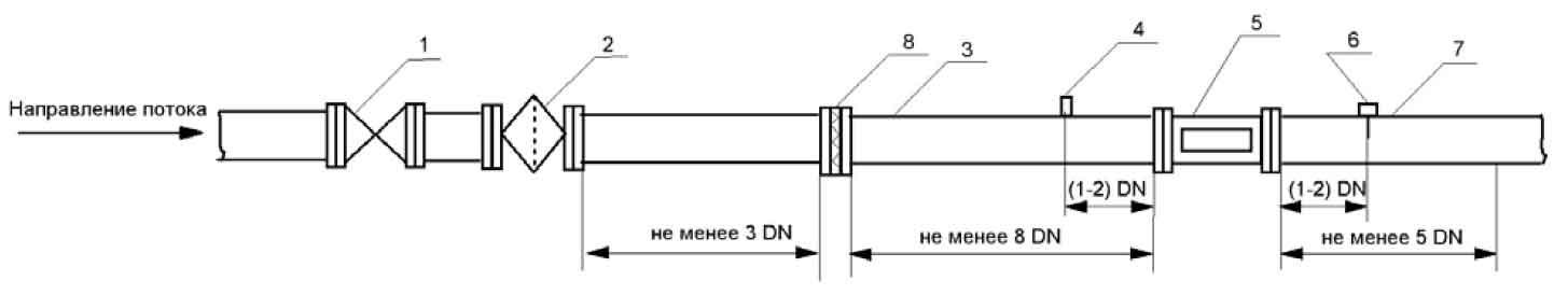 Схема установки ультразвукового счетчика газа Курс-01 G1000 DN150 в узлах учета газа без байпаса