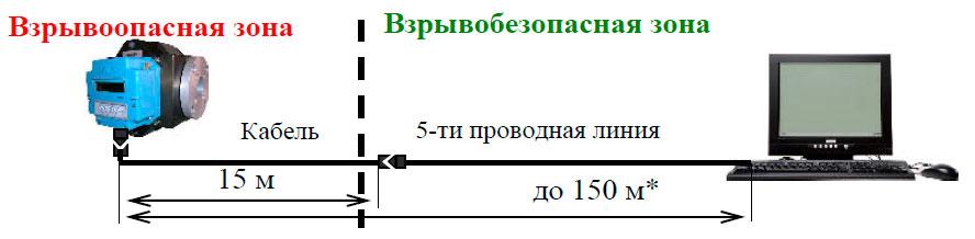 Подключение КВР-1.01 G250 к компьютеру на расстоянии до 150 метров от зоны