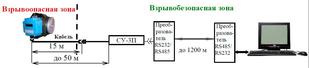Подключение КВТ-1.01А G250 к компьютеру на расстоянии до 1200 метров от зоны