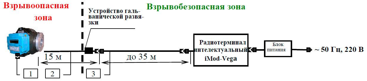 Работа комплекса КВР-1.01-G250 с внешними устройствами через радиотерминал интелектуальный IMOD-VEGA
