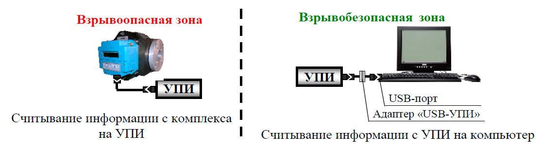 Считывания информации с комплекса КВР-1.01-G250 с помощью устройства переноса информации УПИ-1