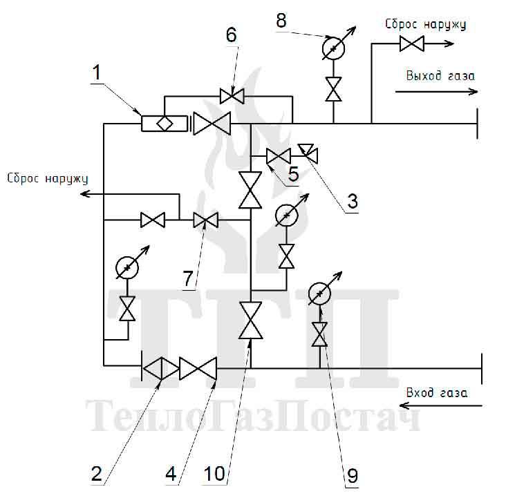 Принципиальная схема ШГРП-1Б-РДГ80